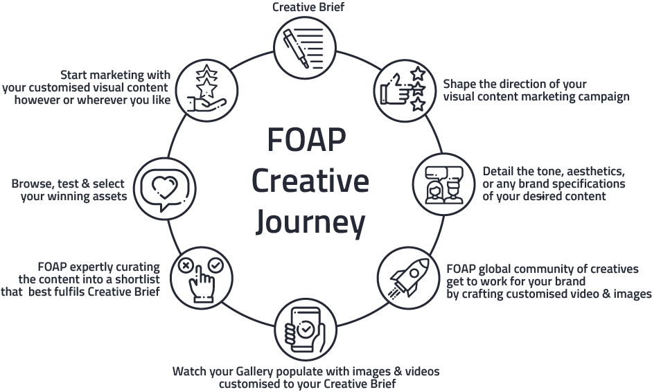 Short Visual Representation of how FOAP Creative Community Work