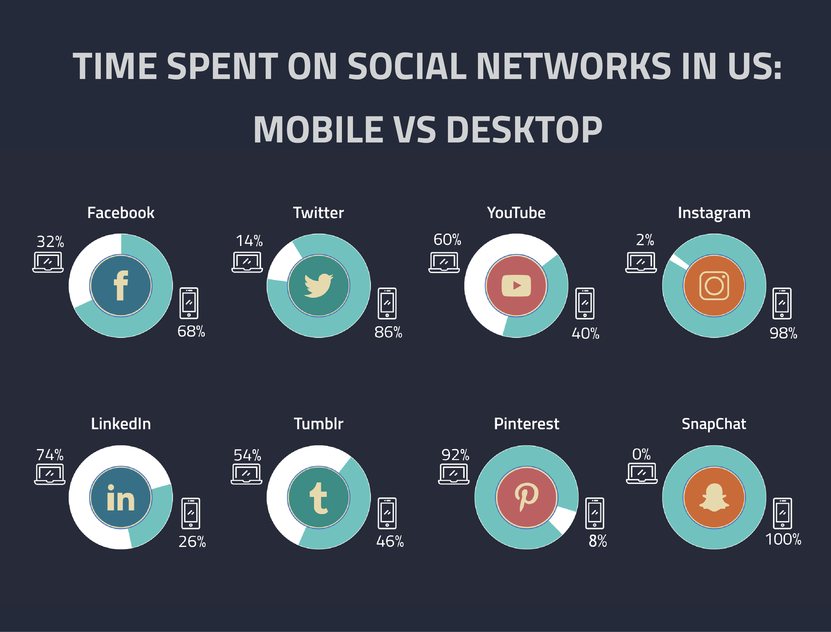 Time Spend On Social Media in US by Device